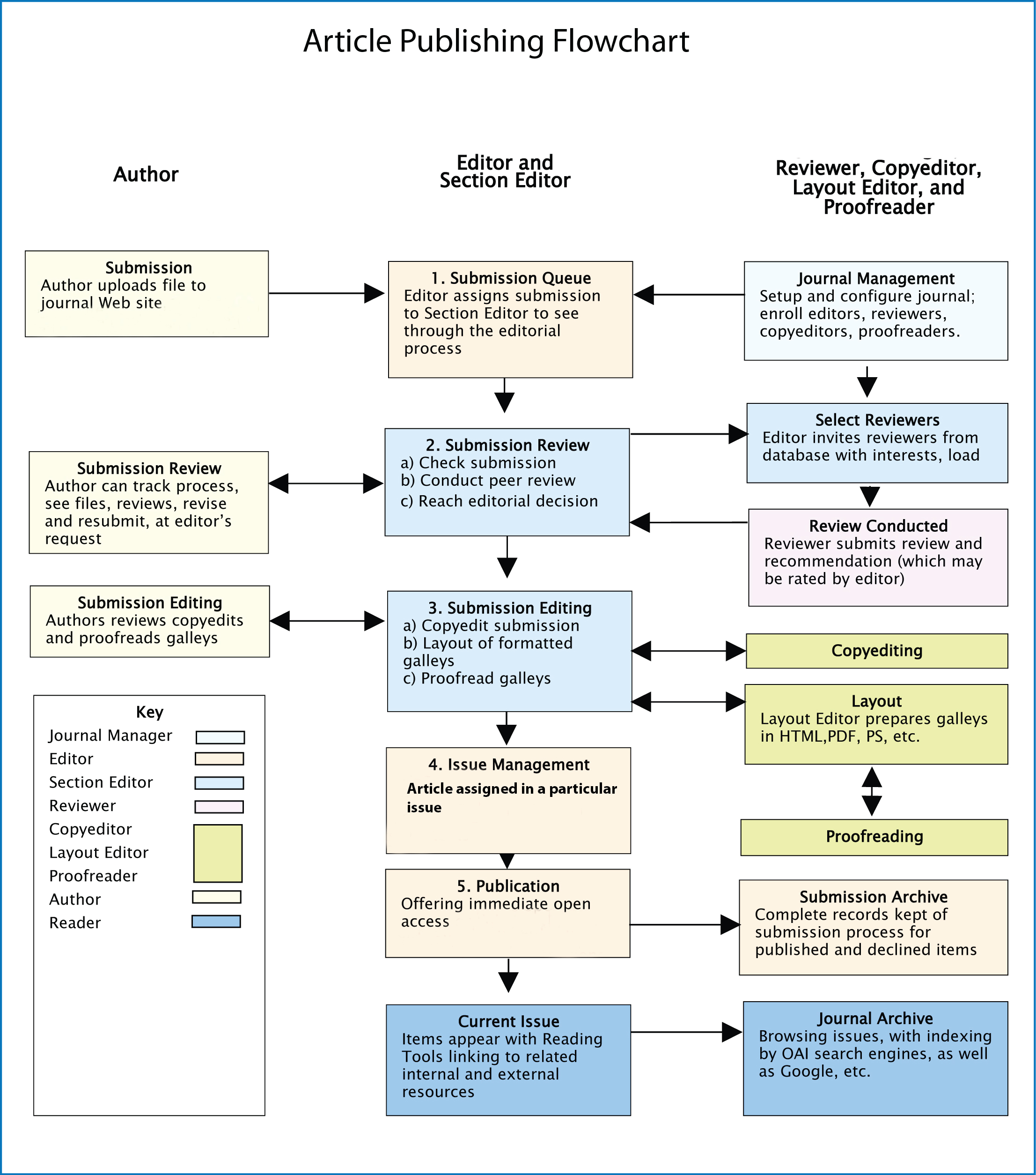 Book publishing process